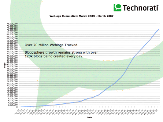 technorati blog number evolution
