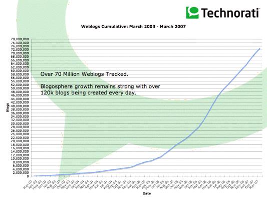 technorati blog number evolution